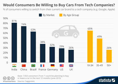 Would You Buy Your Car From A Tech Company?