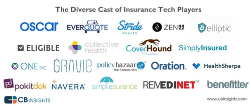 It Is True: Insurance-Tech Startups Are Invading The Insurance Industry