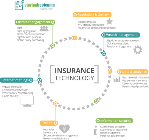 Startupbootcamp Insurance Update: 1,000 of Startup Innovators Around the World