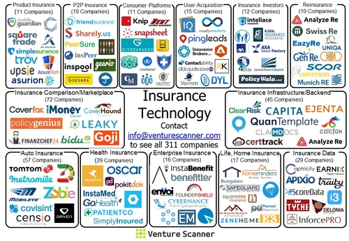 Current InsurTech Startup-Ecosystem Revealed
