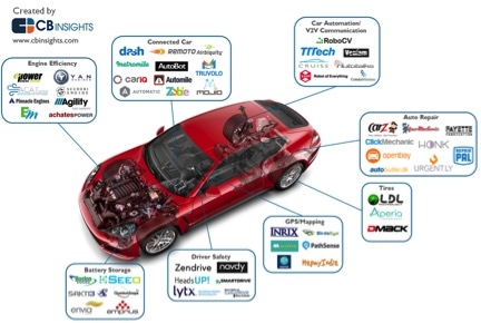 Driving into the Future with the Internet of Big Things