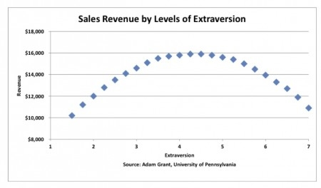 Ambiverts rule in Sales, are you one?