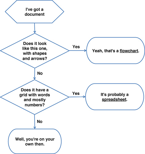 How quickly do you need to put a flowchart together?