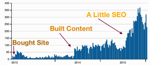 SEO is all about content, right? Wrong.