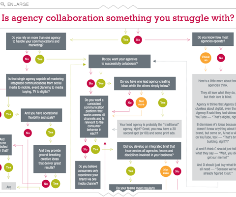 Collaboration is the key to success for agencies, and clients
