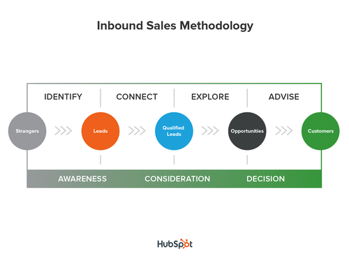 Inbound Sales Training - free online course