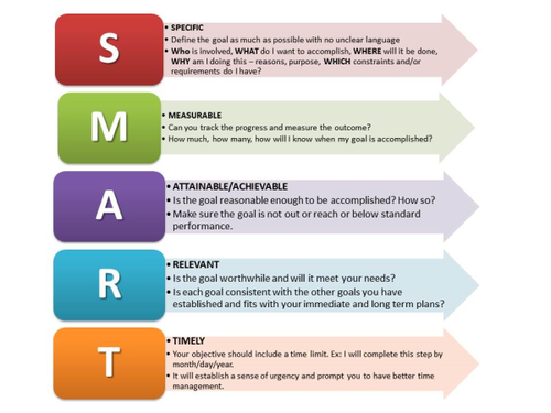 Time to get SMART with your Content Strategy