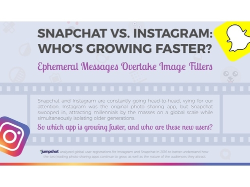Speedy Snapchat growth overtakes Instagram