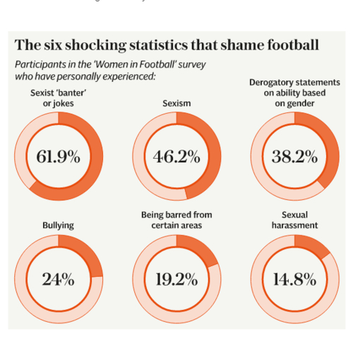 Sexism - alive and well in the world of football