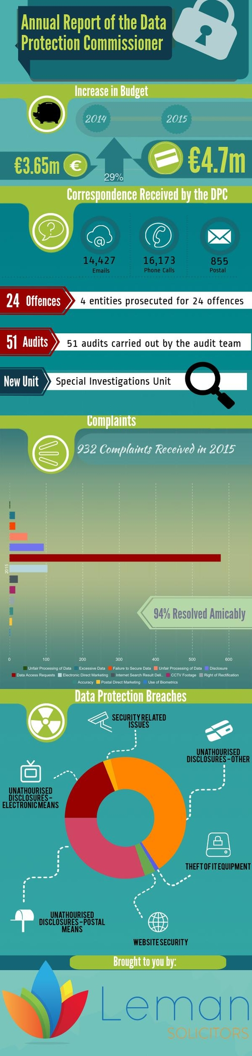Annual Report of the Data Protection Commissioner