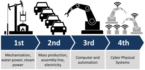 The 4th Industrial revolution- including analytics