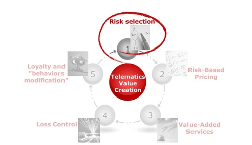 Telematics, Location data and Analytics