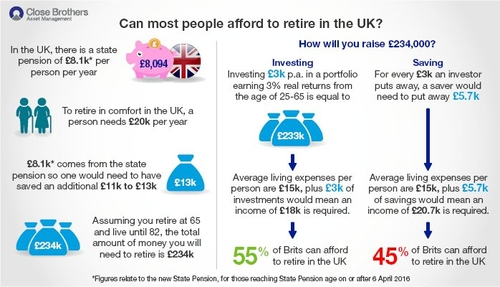 The price of retirement