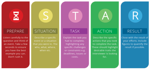 Interview strategy with the S.T.A.R. technique