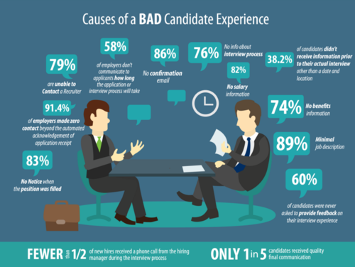 The shocking price of poor candidate experience
