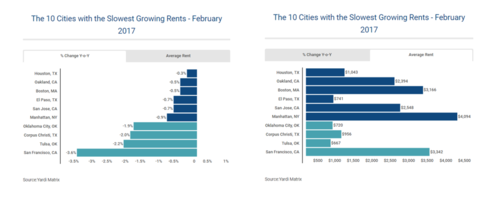 What's happening in U.S. rental markets?