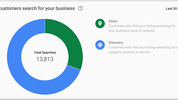 New Insights on your local listing from Google My Business