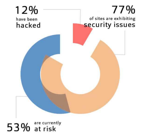 Websites: 12% Hacked, 53% At Risk - WebScan Scan Data