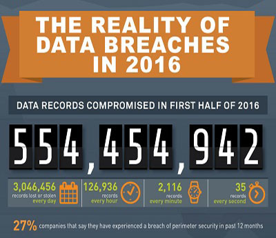Half a billion data records lost in 2016 so far!