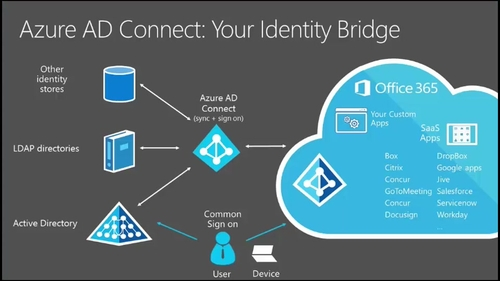 Much needed enterprise control from MS Azure