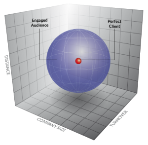 What is the difference between Ideal Client and Target Audience? - See more at: http://smeneeds.co.u