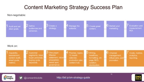 A study in Content Marketing Success
