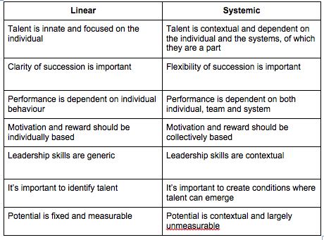 Applying systems thinking to talent management