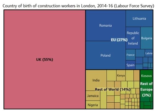 27% of construction workers are from the EU; Hard Brexit risks collapse of London house building