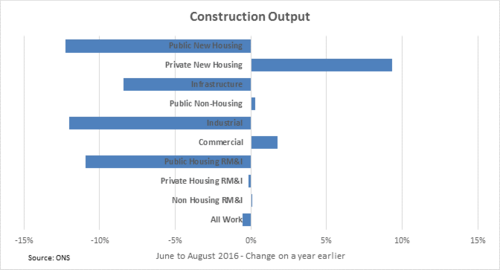 Construction output weakened by fall in industrial and infrastructure work