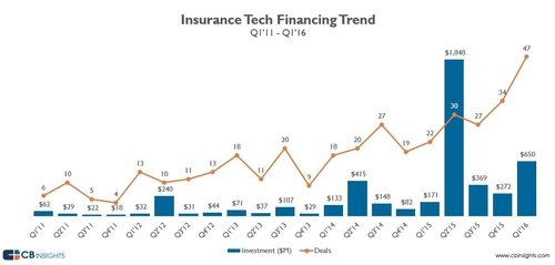 Q1 2016 was a good quarter for InsurTech startups