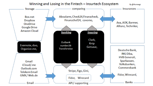 Fintech & Insurtech Ecosystem: Why winning is hard and Changing is part of the game