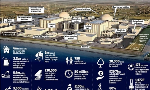 Hinkley go-ahead: £18bn project gets green light