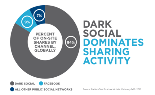 Dark Social? A Challenge for Evaluation