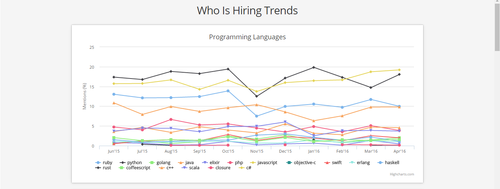 TECH - Who's hiring what?  (according to Hacker News)