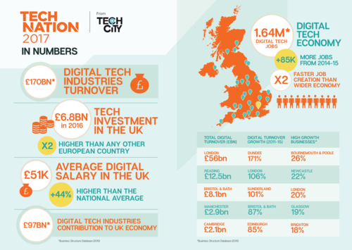 Tech Nation 2017: Salaries surge across the UK for 'twice as productive' tech workers