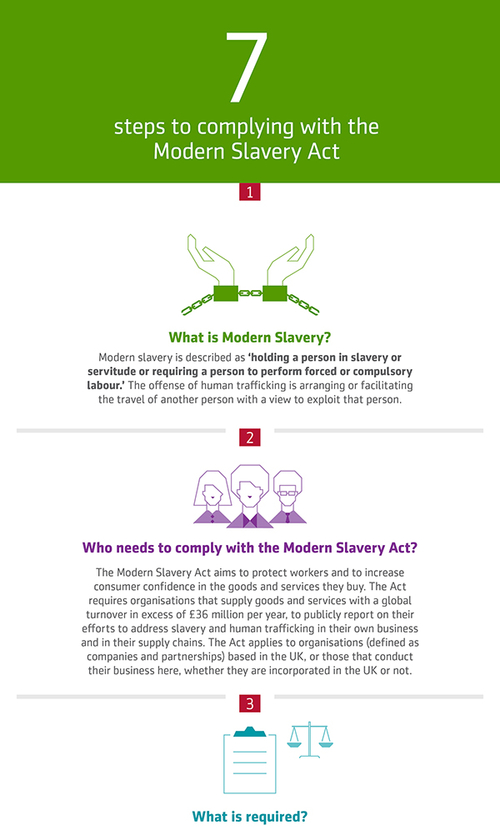 Modern Slavery Act infographic