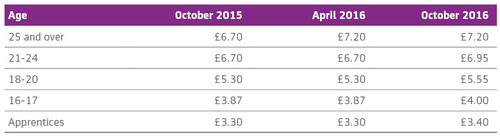 Minimum wage increase – don't get caught out in October