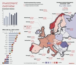 European Property Investment To Increase in 2016