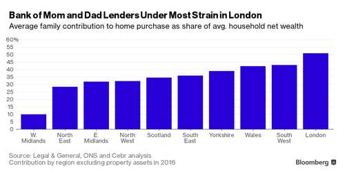 The £5 billion Bank of Mum & Dad propping up young homebuyers in 2016