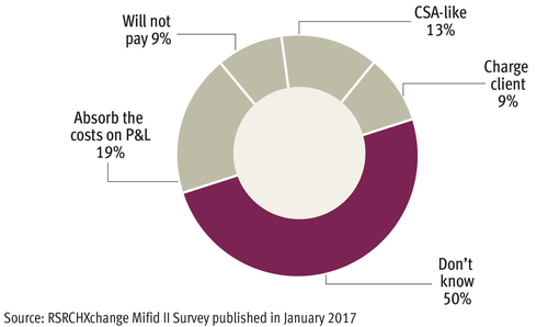 Asset managers set to miss Mifid II deadline on research