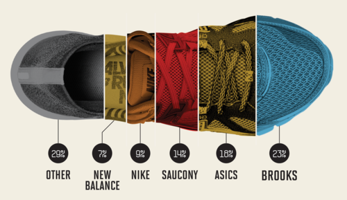 Nike vs. Brooks vs. Adidas: Here's Who's Winning This Marathon Season