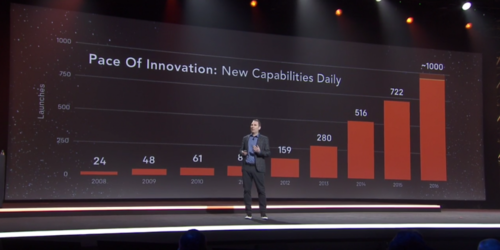 AWS speeds up innovation even more
