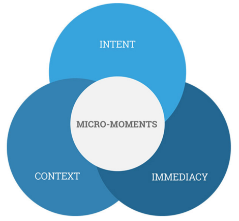 Micro-Moments - breaking down the buyers journey