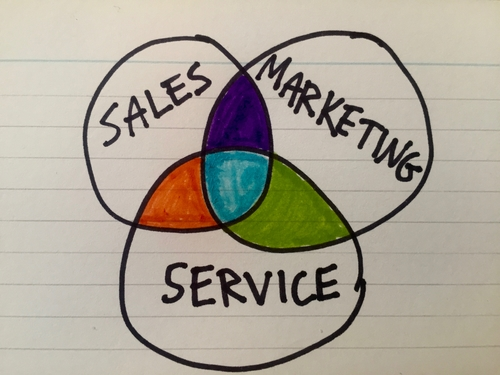 When sales, marketing and service converge