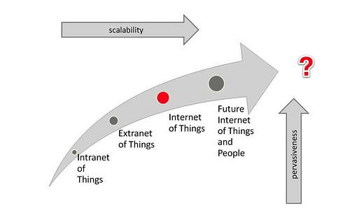Data analytics key to successful IoT deployments