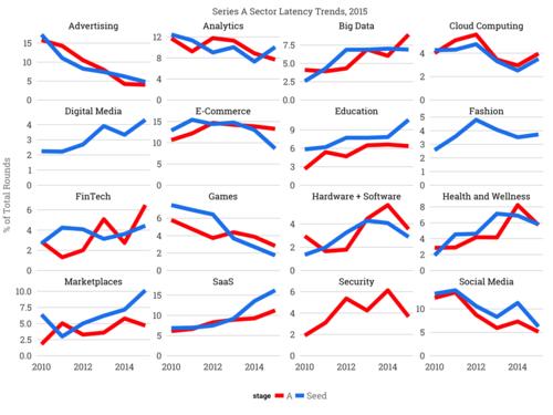 Fintech, Insurtech, Analytics hottest startup sector?