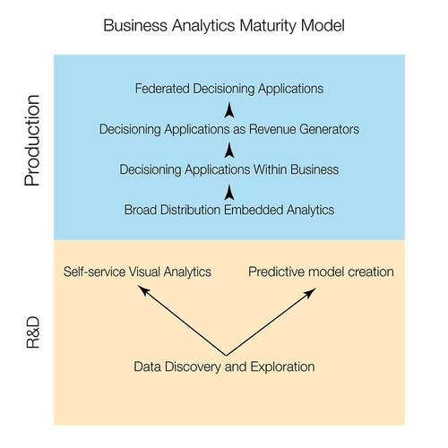 Analytics & the art & science of decision making