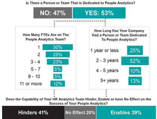 HR Analytics still WIP