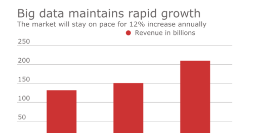 Investment in Big Data Analytics grows whilst ROI lags behind!