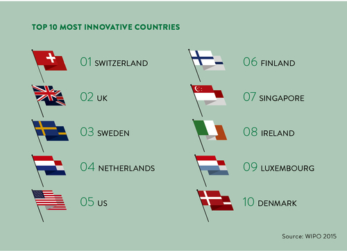 Switzerland and the UK top the list of most innovative countries - US number 5